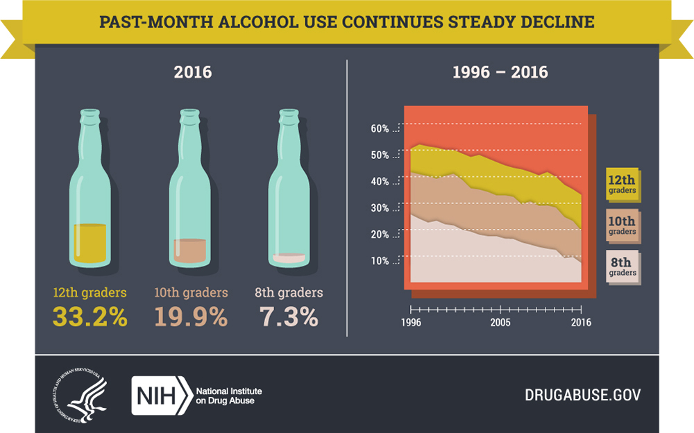 Quiz: Do You and Your Teen Know All the Facts About Alcohol and Drug Abuse?