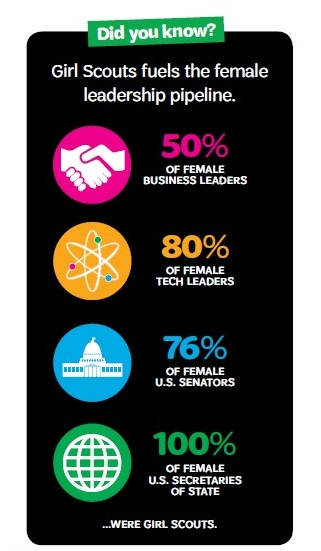 Girl Scouts Believes in the Leadership Potential of Every G.I.R.L.