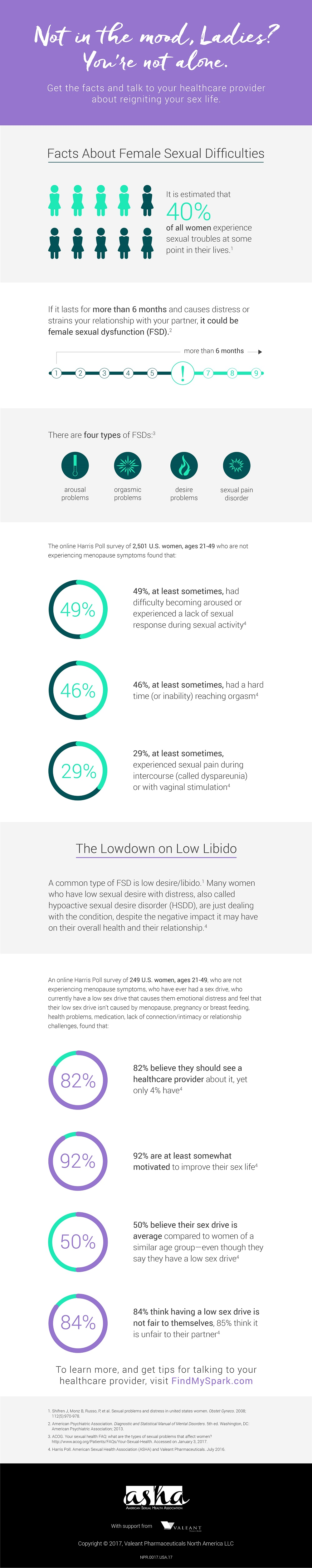 4 Factors That May Be Impacting Your Sexual Health hssd